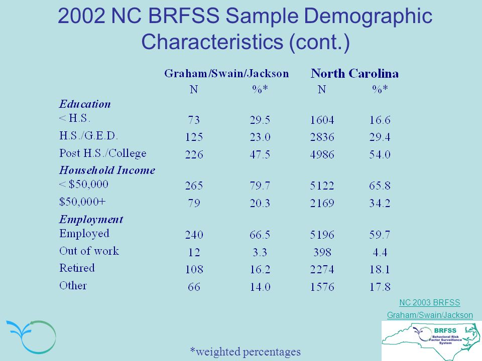 NC 2003 BRFSS Graham/Swain/Jackson 2002 NC BRFSS Sample Demographic Characteristics (cont.) *weighted percentages