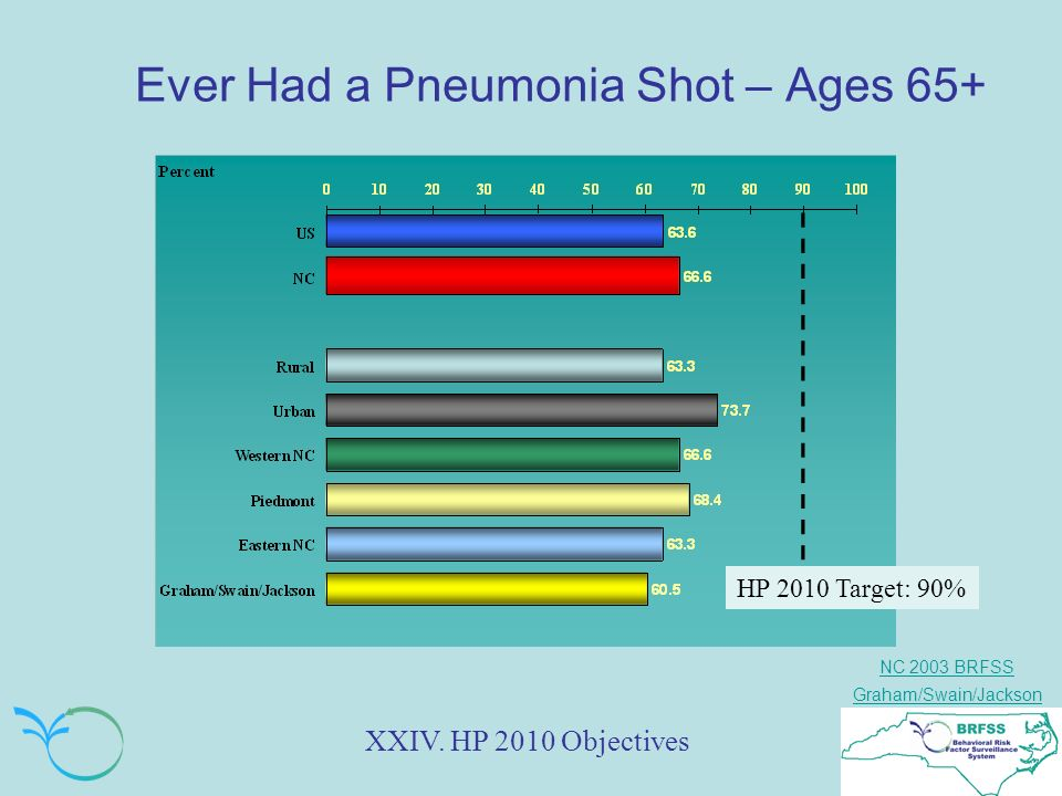 NC 2003 BRFSS Graham/Swain/Jackson Ever Had a Pneumonia Shot – Ages 65+ XXIV.
