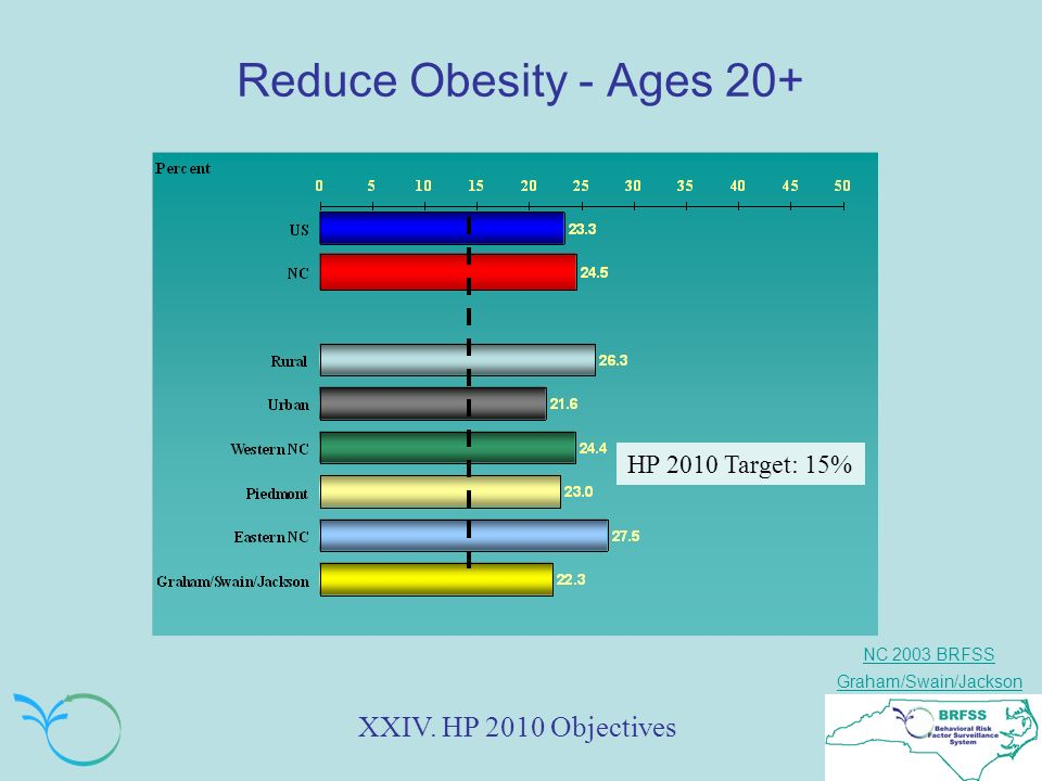 NC 2003 BRFSS Graham/Swain/Jackson Reduce Obesity - Ages 20+ XXIV. HP 2010 Objectives HP 2010 Target: 15%