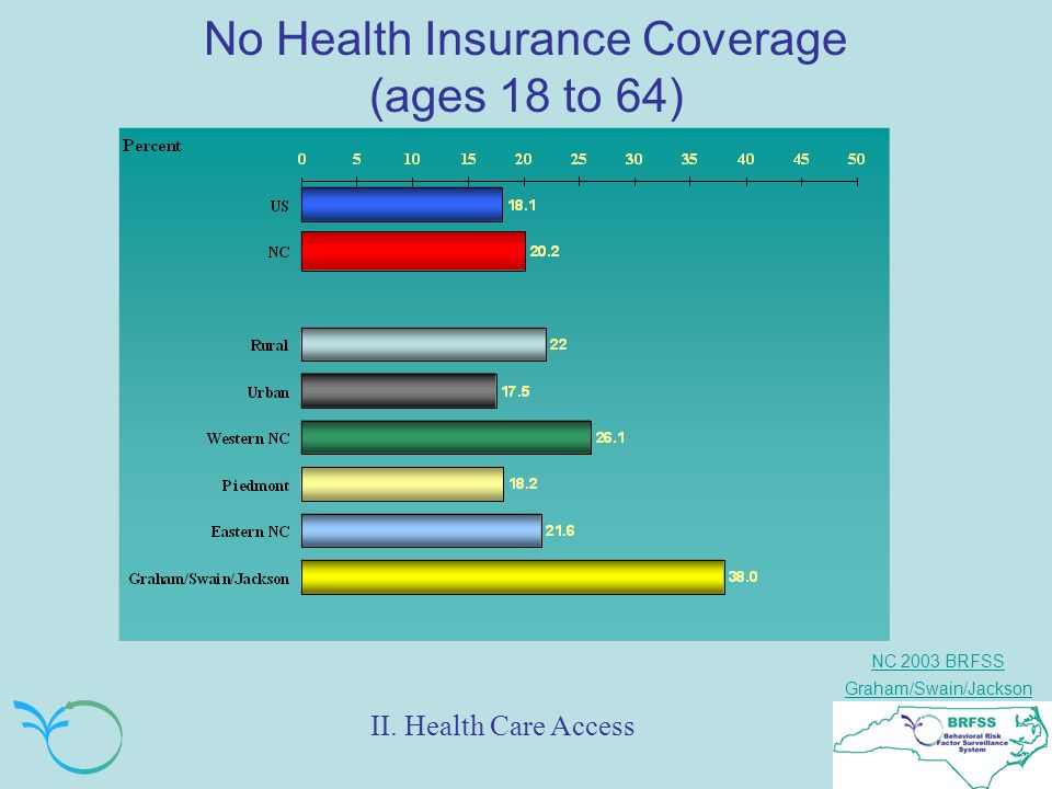 NC 2003 BRFSS Graham/Swain/Jackson No Health Insurance Coverage (ages 18 to 64) II.