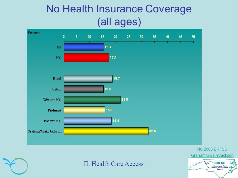 NC 2003 BRFSS Graham/Swain/Jackson No Health Insurance Coverage (all ages) II. Health Care Access