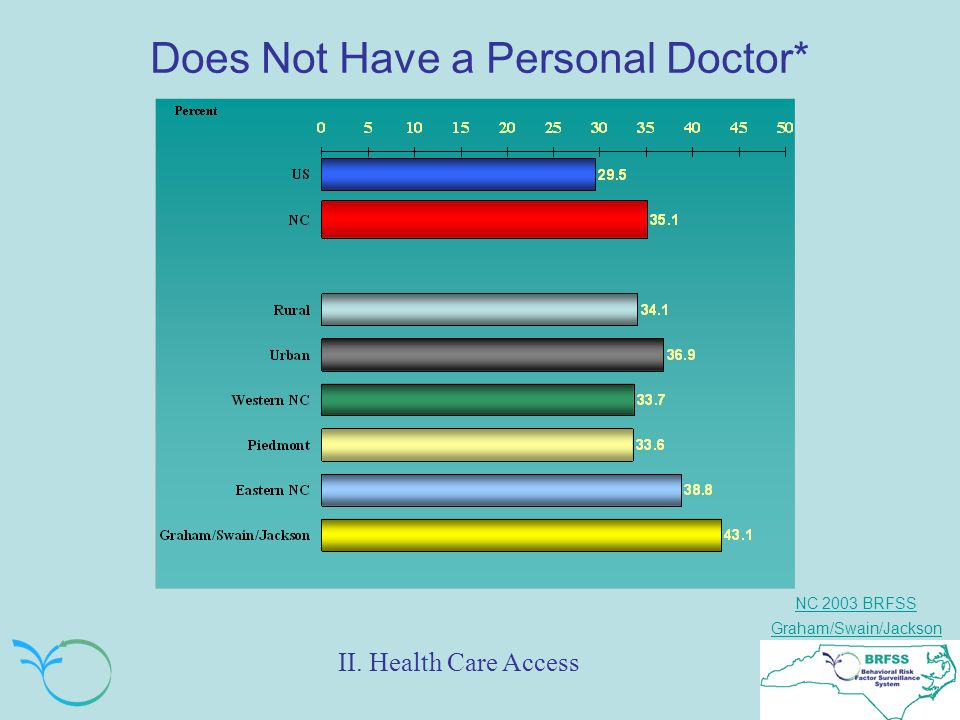 NC 2003 BRFSS Graham/Swain/Jackson Does Not Have a Personal Doctor* II. Health Care Access