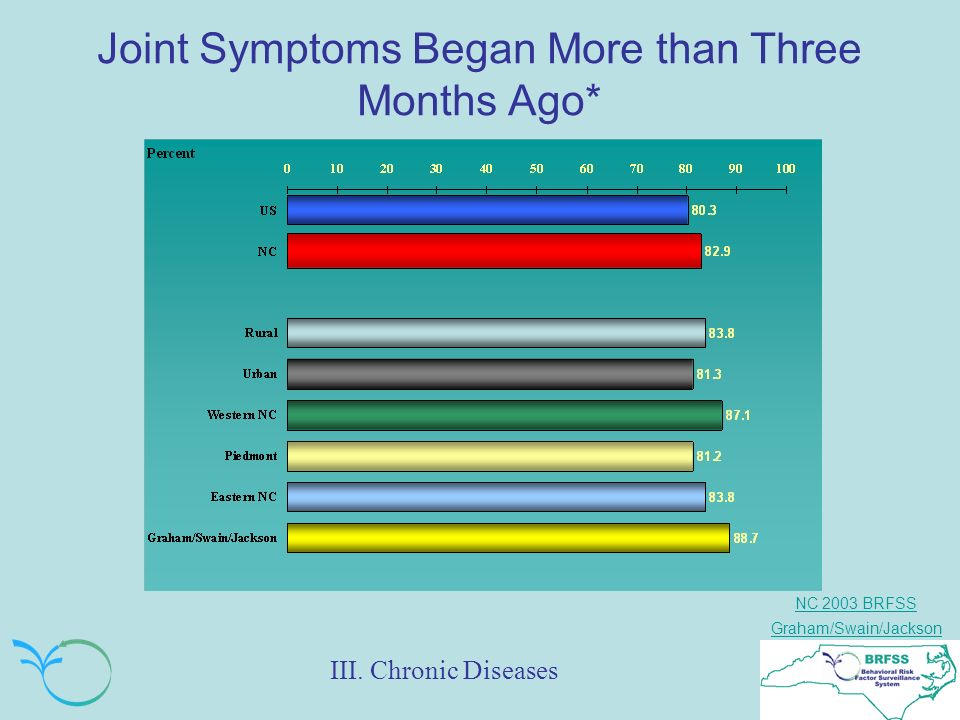 NC 2003 BRFSS Graham/Swain/Jackson Joint Symptoms Began More than Three Months Ago* III.