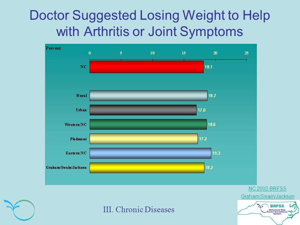 NC 2003 BRFSS Graham/Swain/Jackson Doctor Suggested Losing Weight to Help with Arthritis or Joint Symptoms III.