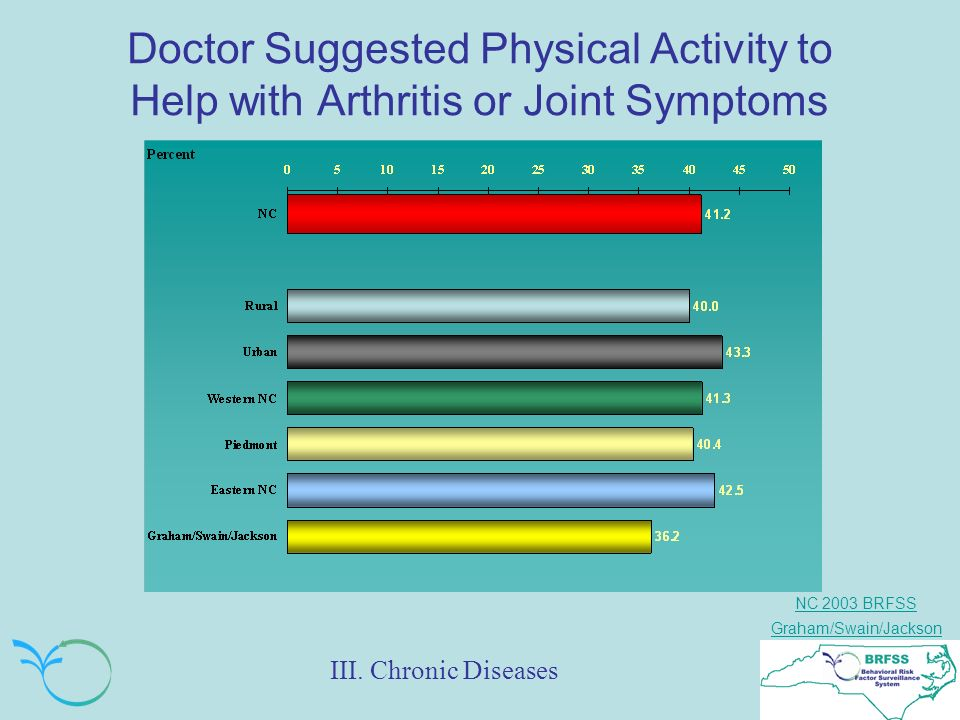NC 2003 BRFSS Graham/Swain/Jackson Doctor Suggested Physical Activity to Help with Arthritis or Joint Symptoms III.