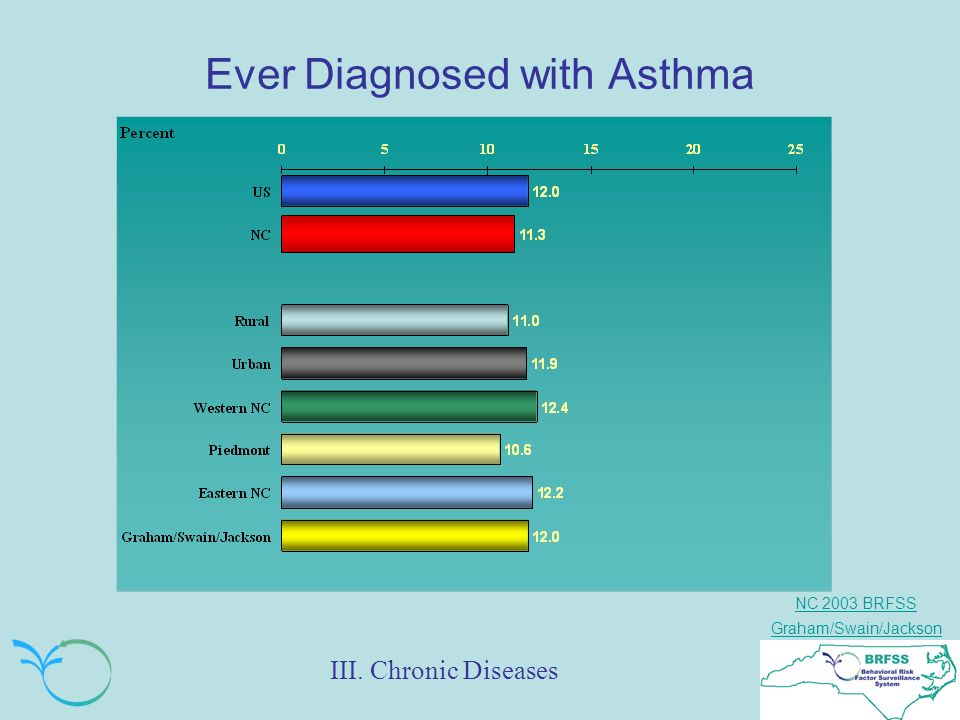 NC 2003 BRFSS Graham/Swain/Jackson Ever Diagnosed with Asthma III. Chronic Diseases