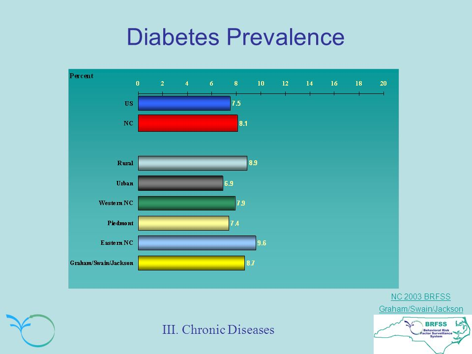 NC 2003 BRFSS Graham/Swain/Jackson Diabetes Prevalence III. Chronic Diseases