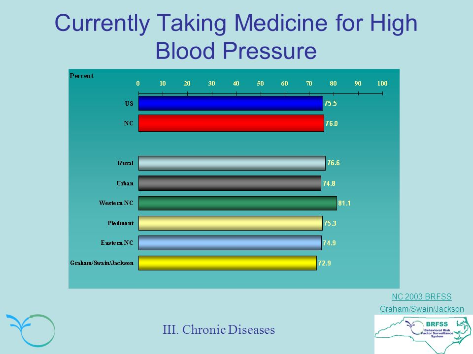 NC 2003 BRFSS Graham/Swain/Jackson Currently Taking Medicine for High Blood Pressure III.