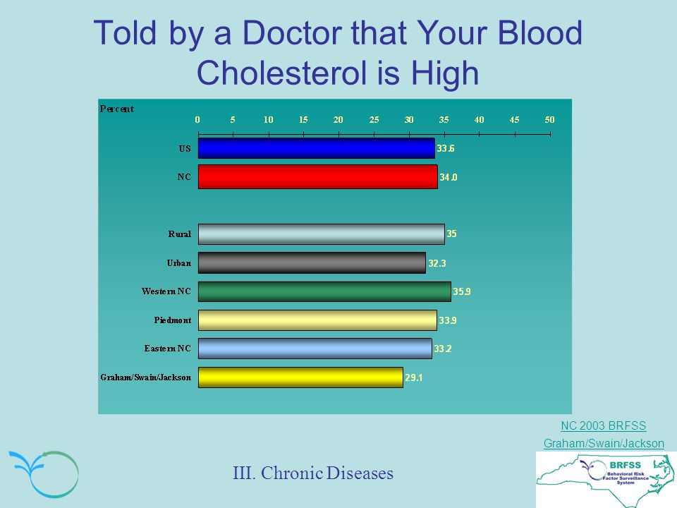 NC 2003 BRFSS Graham/Swain/Jackson Told by a Doctor that Your Blood Cholesterol is High III.