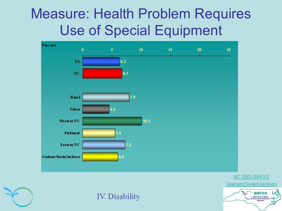 NC 2003 BRFSS Graham/Swain/Jackson Measure: Health Problem Requires Use of Special Equipment IV.
