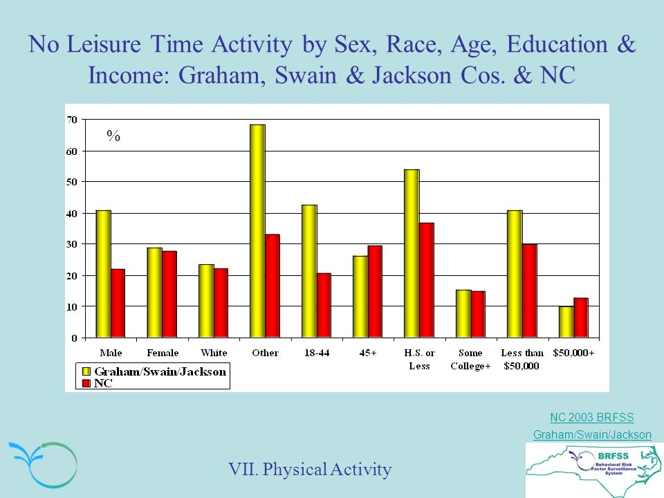 NC 2003 BRFSS Graham/Swain/Jackson No Leisure Time Activity by Sex, Race, Age, Education & Income: Graham, Swain & Jackson Cos.