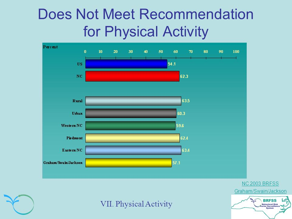 NC 2003 BRFSS Graham/Swain/Jackson Does Not Meet Recommendation for Physical Activity VII.