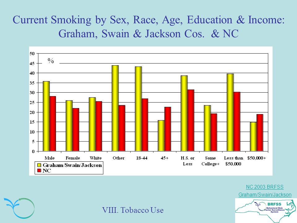 NC 2003 BRFSS Graham/Swain/Jackson Current Smoking by Sex, Race, Age, Education & Income: Graham, Swain & Jackson Cos.