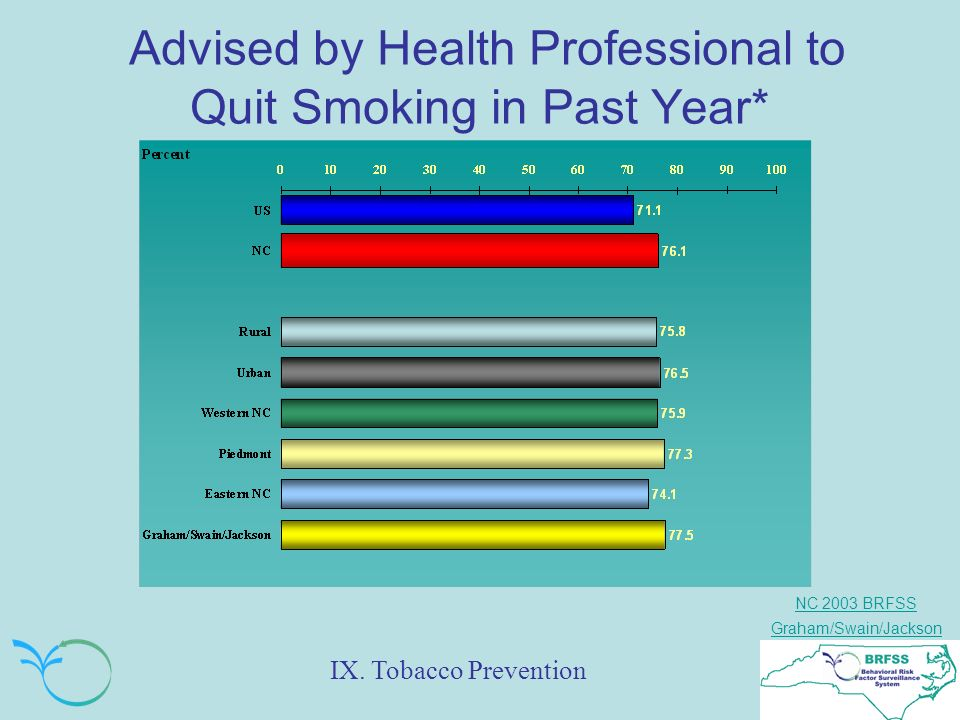 NC 2003 BRFSS Graham/Swain/Jackson Advised by Health Professional to Quit Smoking in Past Year* IX.