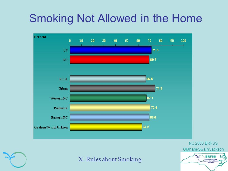 NC 2003 BRFSS Graham/Swain/Jackson Smoking Not Allowed in the Home X. Rules about Smoking