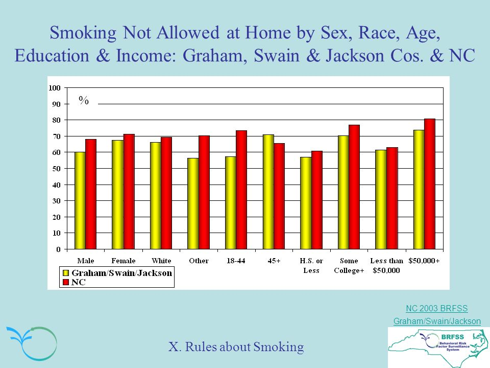 NC 2003 BRFSS Graham/Swain/Jackson Smoking Not Allowed at Home by Sex, Race, Age, Education & Income: Graham, Swain & Jackson Cos.