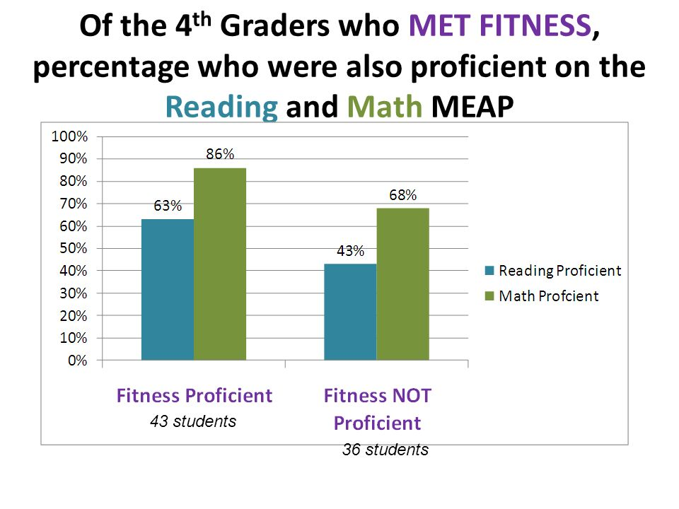 Of the 4 th Graders who MET FITNESS, percentage who were also proficient on the Reading and Math MEAP 43 students 36 students