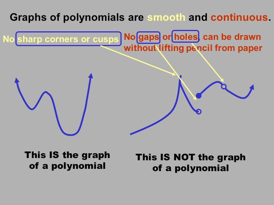 Odd degree polynomials rise on the left and fall on the right hand sides of the graph (like x 3 ) if the coefficient is negative.