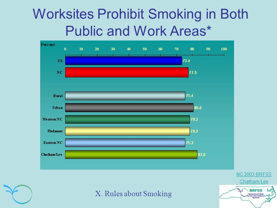 NC 2003 BRFSS Chatham/Lee Worksites Prohibit Smoking in Both Public and Work Areas* X. Rules about Smoking