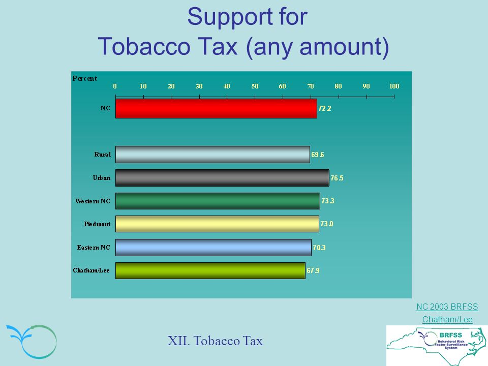 NC 2003 BRFSS Chatham/Lee Support for Tobacco Tax (any amount) XII. Tobacco Tax