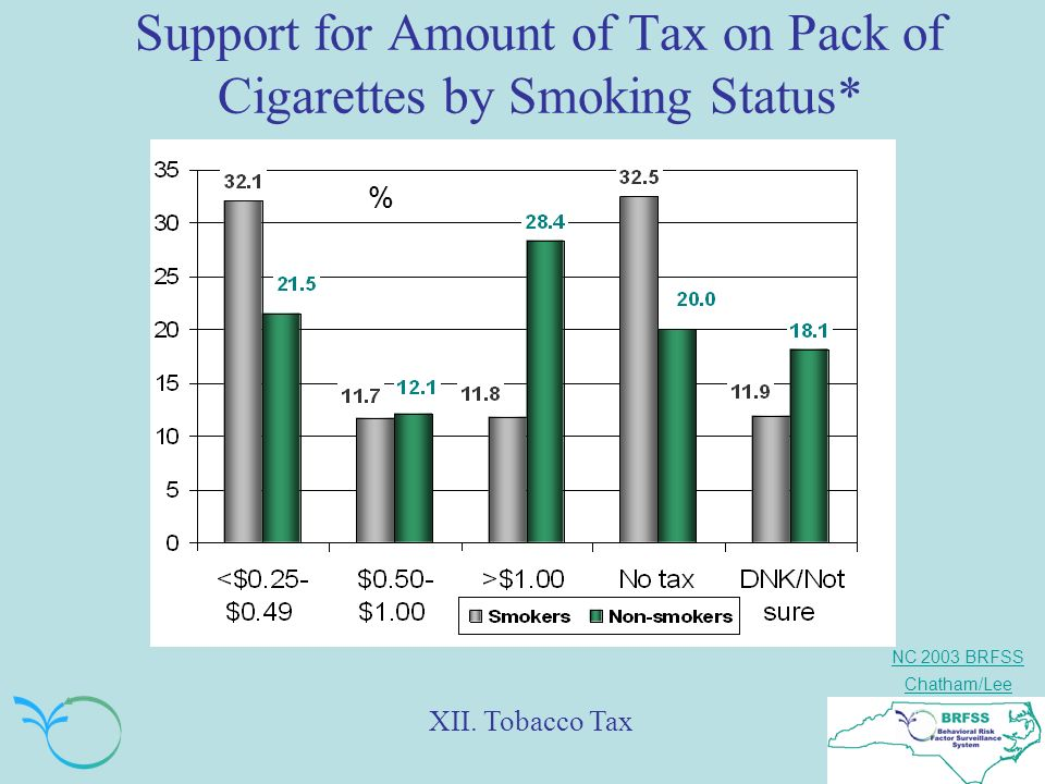 NC 2003 BRFSS Chatham/Lee Support for Amount of Tax on Pack of Cigarettes by Smoking Status* XII.