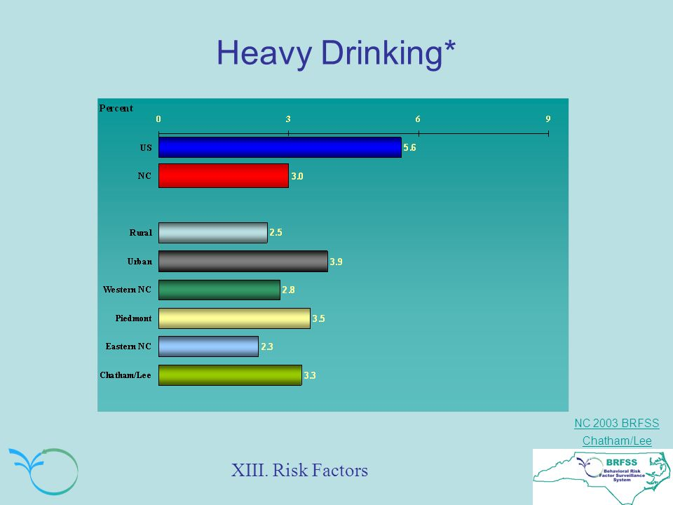NC 2003 BRFSS Chatham/Lee Heavy Drinking* XIII. Risk Factors