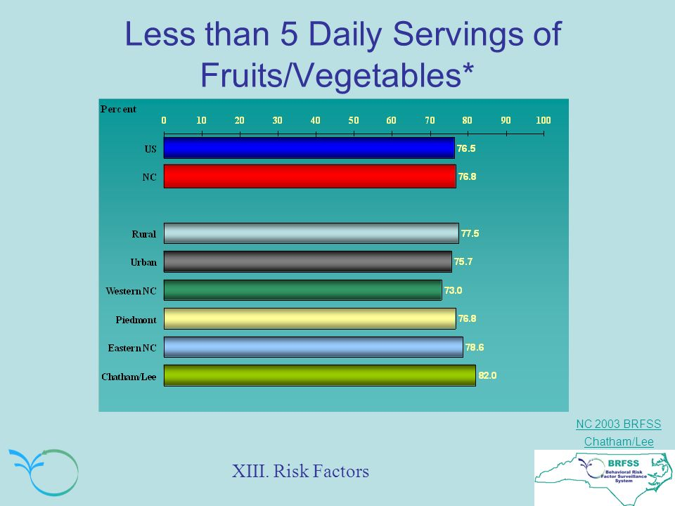 NC 2003 BRFSS Chatham/Lee Less than 5 Daily Servings of Fruits/Vegetables* XIII. Risk Factors