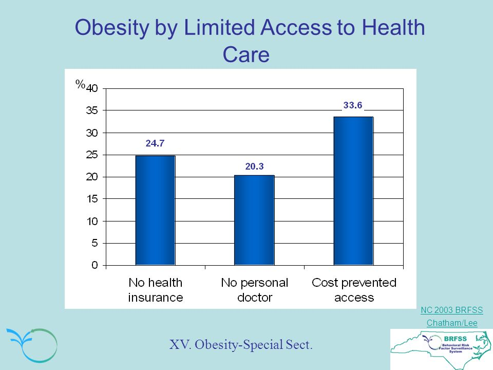 NC 2003 BRFSS Chatham/Lee Obesity by Limited Access to Health Care XV. Obesity-Special Sect. %