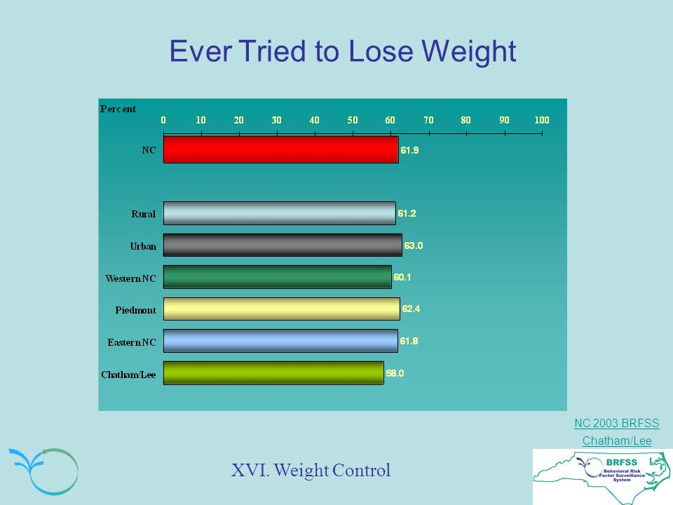 NC 2003 BRFSS Chatham/Lee Ever Tried to Lose Weight XVI. Weight Control