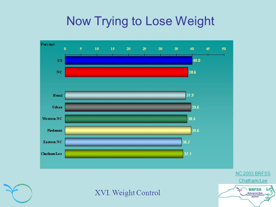 NC 2003 BRFSS Chatham/Lee Now Trying to Lose Weight XVI. Weight Control