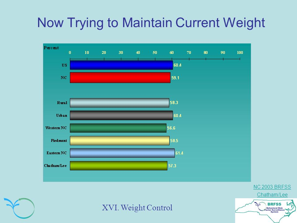 NC 2003 BRFSS Chatham/Lee Now Trying to Maintain Current Weight XVI. Weight Control
