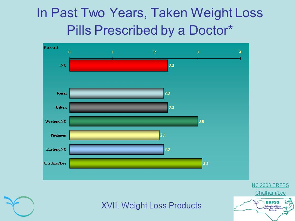 NC 2003 BRFSS Chatham/Lee In Past Two Years, Taken Weight Loss Pills Prescribed by a Doctor* XVII. Weight Loss Products