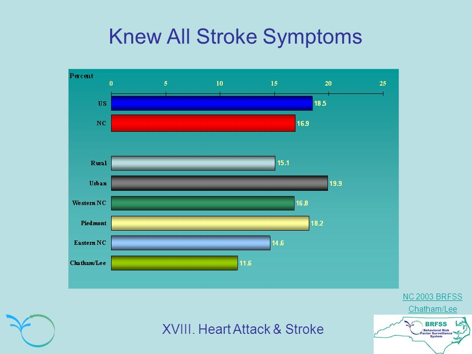 NC 2003 BRFSS Chatham/Lee Knew All Stroke Symptoms XVIII. Heart Attack & Stroke