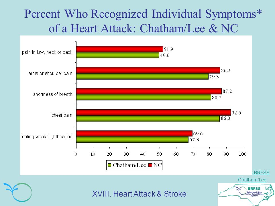 NC 2003 BRFSS Chatham/Lee Percent Who Recognized Individual Symptoms* of a Heart Attack: Chatham/Lee & NC XVIII. Heart Attack & Stroke