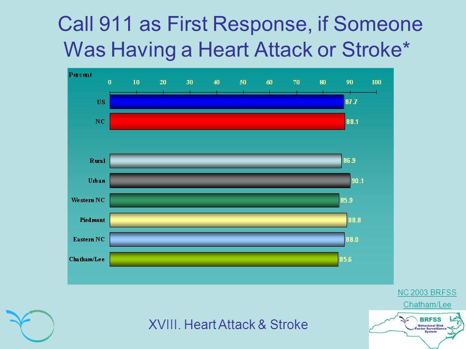 NC 2003 BRFSS Chatham/Lee Call 911 as First Response, if Someone Was Having a Heart Attack or Stroke* XVIII. Heart Attack & Stroke