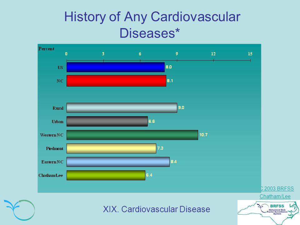 NC 2003 BRFSS Chatham/Lee History of Any Cardiovascular Diseases* XIX. Cardiovascular Disease