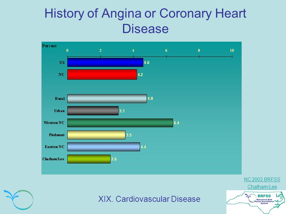 NC 2003 BRFSS Chatham/Lee History of Angina or Coronary Heart Disease XIX. Cardiovascular Disease