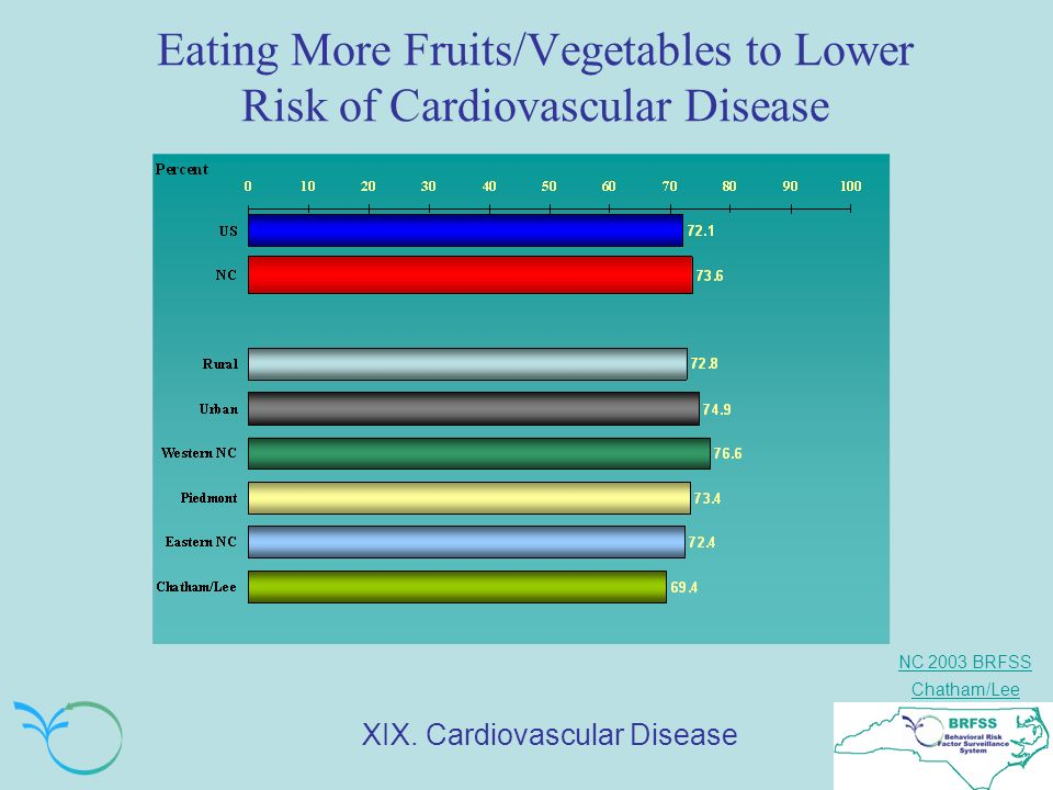 NC 2003 BRFSS Chatham/Lee Eating More Fruits/Vegetables to Lower Risk of Cardiovascular Disease XIX.
