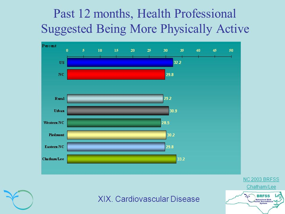 NC 2003 BRFSS Chatham/Lee Past 12 months, Health Professional Suggested Being More Physically Active XIX.