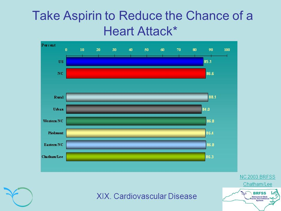 NC 2003 BRFSS Chatham/Lee Take Aspirin to Reduce the Chance of a Heart Attack* XIX.