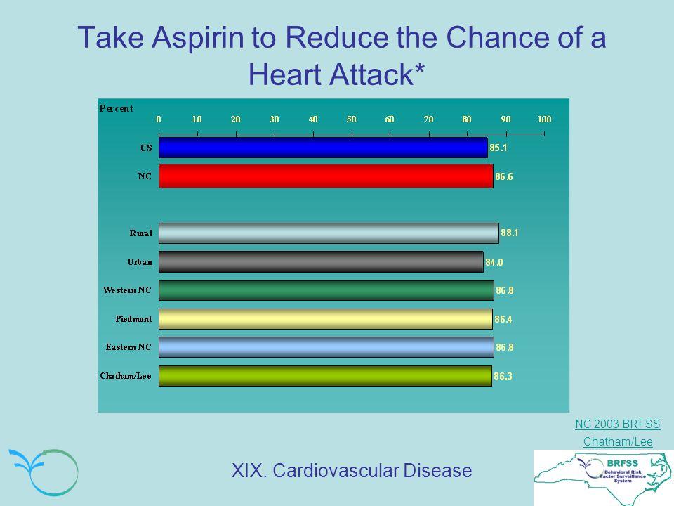NC 2003 BRFSS Chatham/Lee Take Aspirin to Reduce the Chance of a Heart Attack* XIX. Cardiovascular Disease