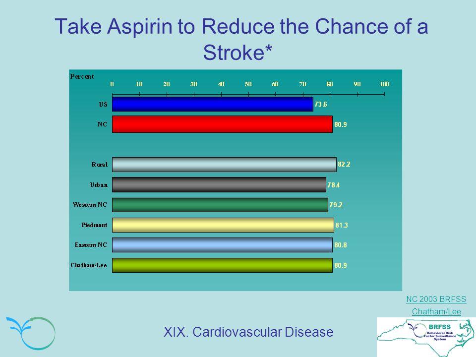 NC 2003 BRFSS Chatham/Lee Take Aspirin to Reduce the Chance of a Stroke* XIX. Cardiovascular Disease