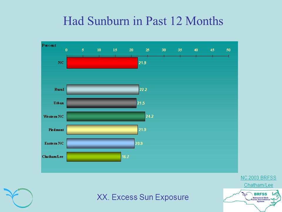 NC 2003 BRFSS Chatham/Lee Had Sunburn in Past 12 Months XX. Excess Sun Exposure