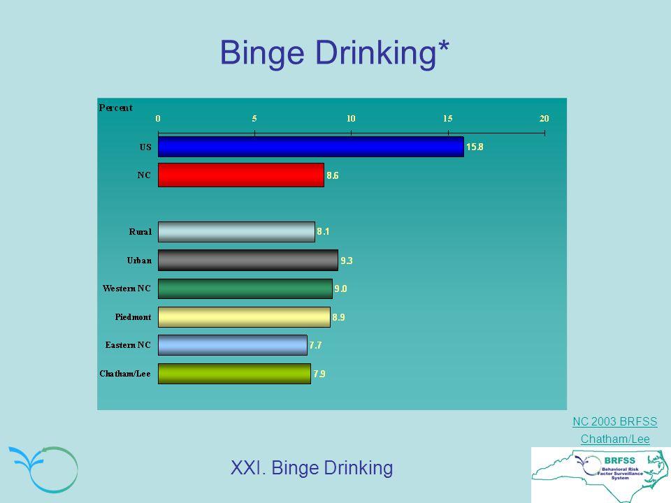NC 2003 BRFSS Chatham/Lee Binge Drinking* XXI. Binge Drinking