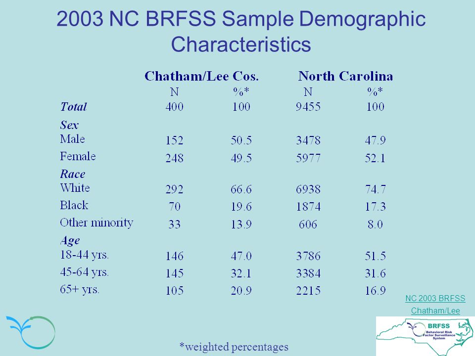 NC 2003 BRFSS Chatham/Lee 2003 NC BRFSS Sample Demographic Characteristics *weighted percentages