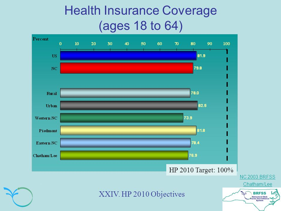 NC 2003 BRFSS Chatham/Lee Health Insurance Coverage (ages 18 to 64) XXIV. HP 2010 Objectives HP 2010 Target: 100%