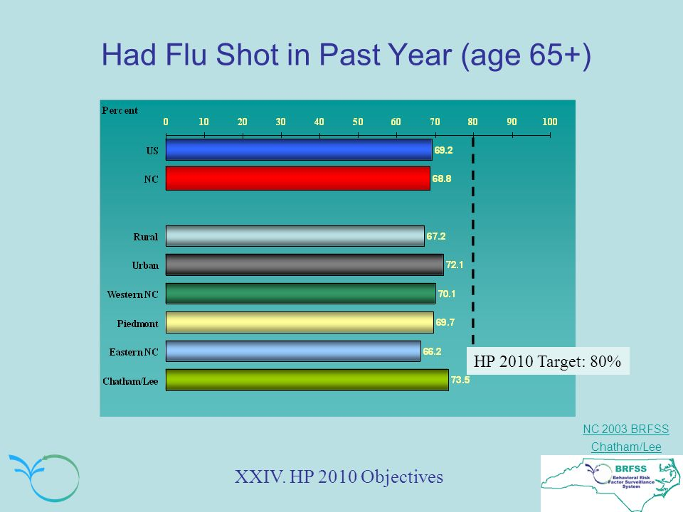 NC 2003 BRFSS Chatham/Lee Had Flu Shot in Past Year (age 65+) XXIV. HP 2010 Objectives HP 2010 Target: 80%