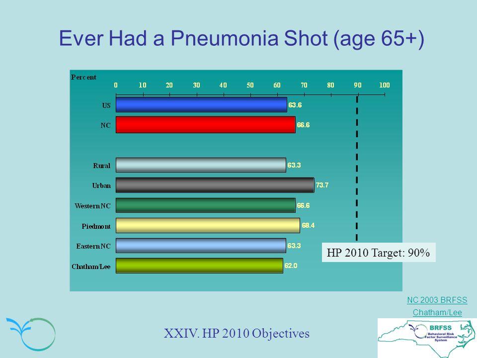 NC 2003 BRFSS Chatham/Lee Ever Had a Pneumonia Shot (age 65+) XXIV. HP 2010 Objectives HP 2010 Target: 90%