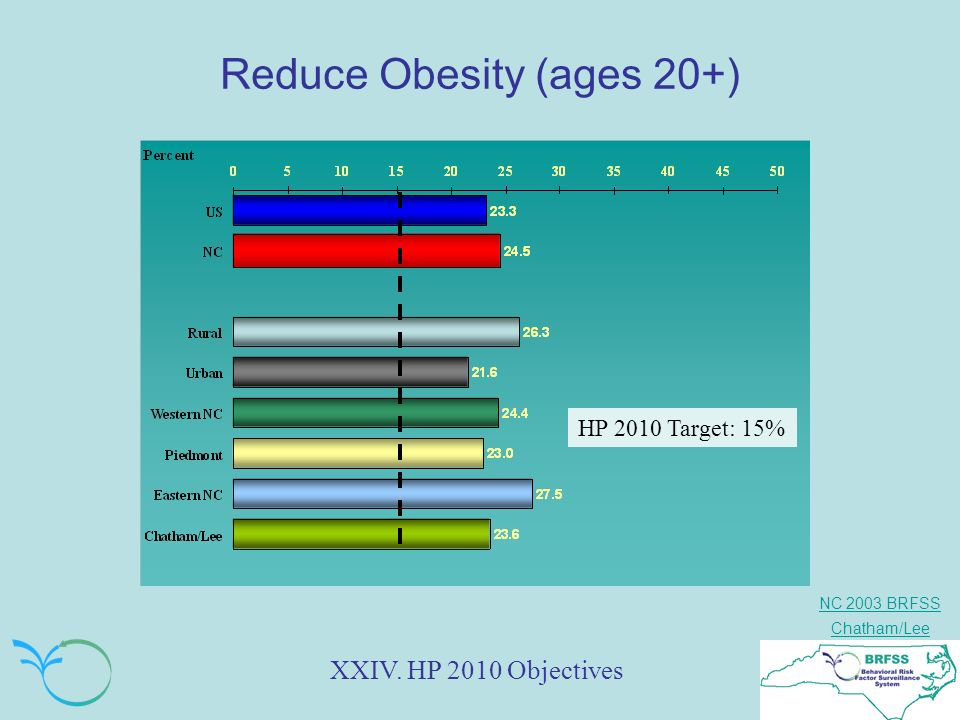 NC 2003 BRFSS Chatham/Lee Reduce Obesity (ages 20+) XXIV. HP 2010 Objectives HP 2010 Target: 15%