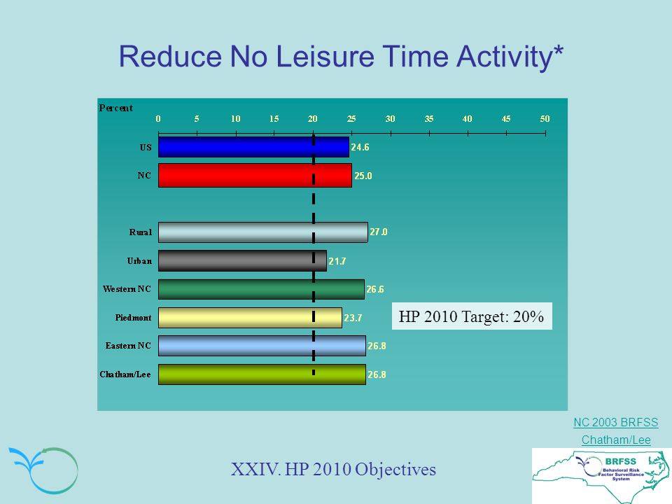 NC 2003 BRFSS Chatham/Lee Reduce No Leisure Time Activity* XXIV. HP 2010 Objectives HP 2010 Target: 20%